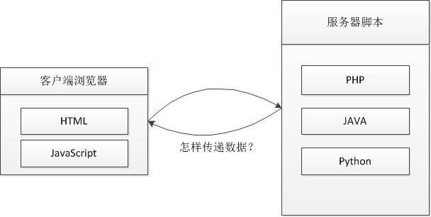 PHP创建和解析JSON数据的方法 [转载]