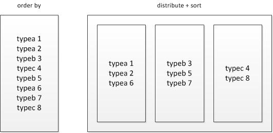 图 2 order by是全局有序而distribute+sort是分组有序