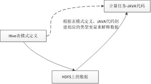 图 6 Java通过Hive表定义来给存储的数据字段建模